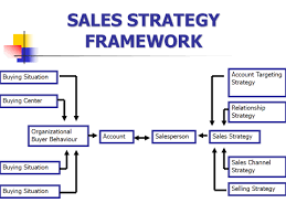 Connecting Students Topic 3 Defining Strategic Role Of Sales Managment