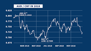 Top 4 Aud To Rmb Audcny Bank Forecasts In 2019