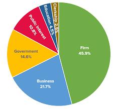 Moritz College Of Law Career Servicesemployment Statistics