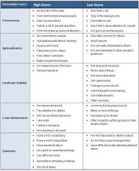 borderline personality disorder which behavioral dimensions are involved