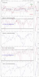 My Charts Indicator Explanation Page 1 Stock Market