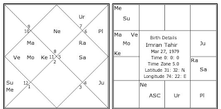 Imran Tahir Birth Chart Imran Tahir Kundli Horoscope By