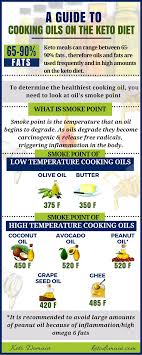 High Heat Cooking Oil Chart A Guide To Cooking Oils On The Keto Diet Keto Domain