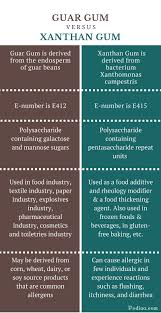 Difference Between Guar Gum and Xanthan Gum | Culinary Use, Physical ...