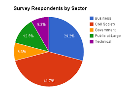 Survey Results How Do Internet Users Currently Search For