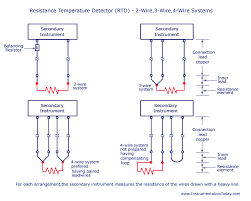 resistance temperature detector rtd working types and wire resistance temperature detector rtd 2 wire 3 wire 4 wire