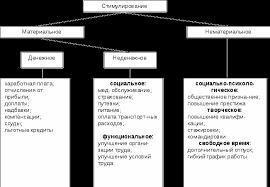 Стимулирование труда сущность и виды Курсовая работа страница  Рассмотрим существующую классификацию видов стимулирования