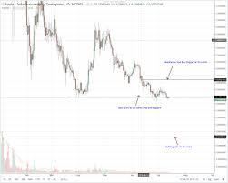 Ripple Stellar Lumens Eos Bitcoin Cash Dash Technical