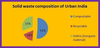 Image Result For Management Of Food Wastes In India A Pie