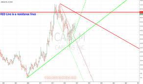 Cabelas Tradingview