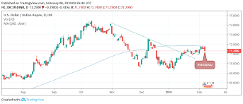 Usd Inr Technical Analysis Downside Favored After Bearish