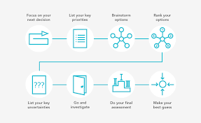 our new tool can help you make the right career decision  80k howtochoose flowchart v5