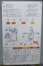 Lubrication Diagrams Are One Way Of Highlighting Machine