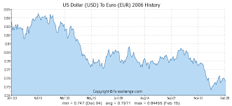 Euro Dollar Comparison Chart 4500 Usd Us Dollar Usd To Euro Eur Currency Exchange