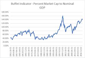 Buffett Indicator Chart The Buffett Indicator Explained Razor Wealth Management
