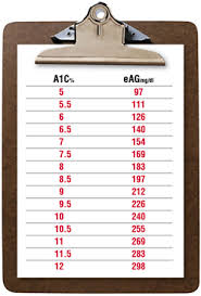 A1c To Eag Conversion Chart 42 Rare Hemoglobin A1c Chart By Age
