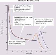 Growth And Puberty Clinical Gate