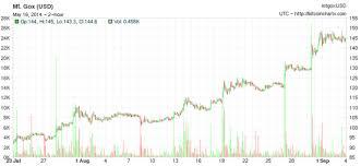 Ende februar 2013 erreicht bitcoin an der damals noch wichtigsten handelsbörse mt. Willy Bot Did Mt Gox S Automated Trading Pump Bitcoin S Price