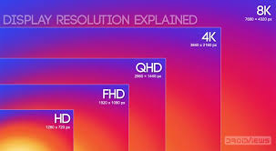 Monitor Resolution Chart Screen Resolution Sizes What Is Hd Fhd Qhd Uhd 4k 5k 8k