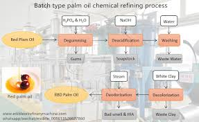 How To Refine Palm Oil To Vegetable Oil _tech
