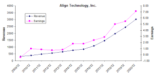 Align Technology Has Plans To Make Invisalign A Household