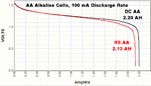 Duracell Battery Chart Discharge Tests Of Alkaline Aa Batteries