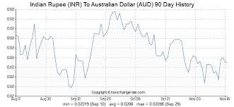 Sbi Forex Rates Aud Aud To Usd Australian Dollar Vs Usd