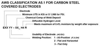 Hardfacing Electrode Comparison Chart Stick Electrode And Welding Basics