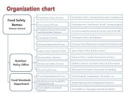 Ppt Organization Chart Powerpoint Presentation Free