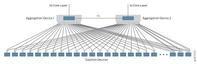Datacenter Switching Design Understanding The Enterprise Data Center Solution