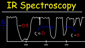 Ir Infrared Spectroscopy Review 15 Practice Problems Signal Shape Intensity Functional Groups