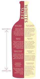 White Wine Dryness Chart Tips About Wine Wine Chart Drinks Wine Guide