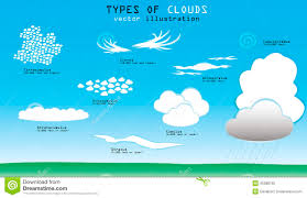 19 Luxury Cloud Formations And Their Names
