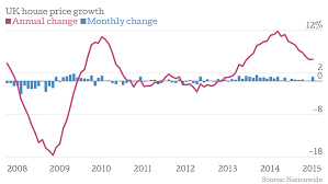 Nationwide House Price Index Uk House Prices Hit A New