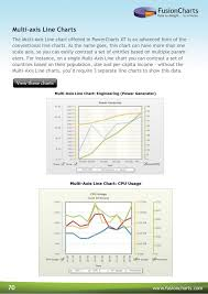 Fusioncharts Suite Data To Delight In Minutes