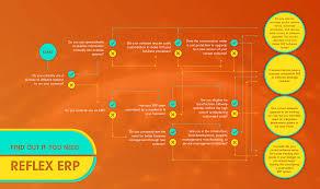 Erp Process Flow Chart Infographic Do You Need An Erp System Reflex Erp