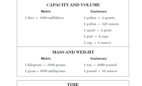 Conversion Chart Volume To Weight Metric Conversion Chart Simplified Volume Weight Conversion