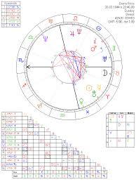 Diana Astrology Chart Diana Ross Astrology Chart