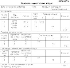 Багиев Г Л Асаул А Н Организация предпринимательской  6 4 представлена общая схема действия системы нормативного учета затрат откуда видно что нормативные затраты на фактически выпущенный объем продукции за