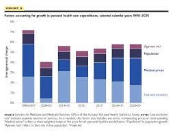 Health Care Costs By Year Chart