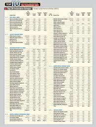 Insurance Group Chart Insurance Group Number Uk British Automotive