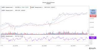 Amazon Stock Price Forecast July 2021 ...