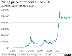 Bitcoin's worth is determined by the market, not by any central authority, by design. How Bitcoin S Vast Energy Use Could Burst Its Bubble Bbc News