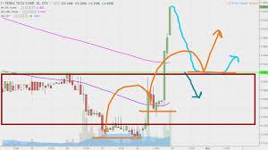 Terra Tech Stock Chart Terra Tech Corp Trtc Stock Chart Technical Analysis For 10 30 17