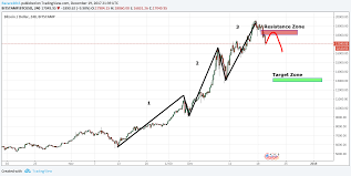 Bitcoin Chart Analysis Bitcoin Chart Analysis 12 19 2017 Steemit