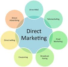 marketing essay examining the pros and cons of direct marketing marketing essay examining the pros and cons of direct marketing