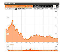 Bse Realty Index Chart Bse Realty Index Performance Hubpages