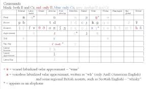 Ipa Chart Voiced And Voiceless 31 Disclosed Phonetic Placement Chart