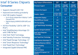 Intel Chipset Chart Intel Z87 Motherboard Review With Haswell Gigabyte Msi