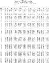 Annuity Factor Chart